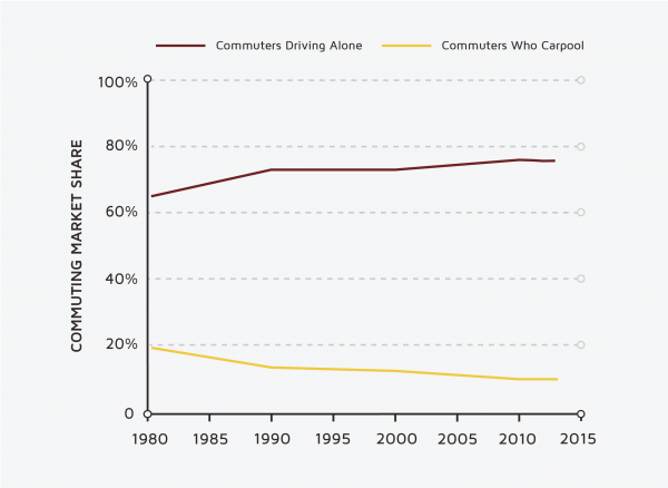commute market share - pooling